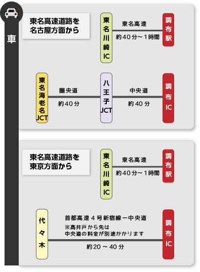 車でのアクセス図:下記に詳しい説明あり