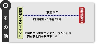東京ディズニーランドからのアクセス図:下記に詳しい説明あり